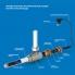 FreezStop Inside 10-4 - комплект обогрева внутри трубы 4 м (кабель и сальниковый узел)