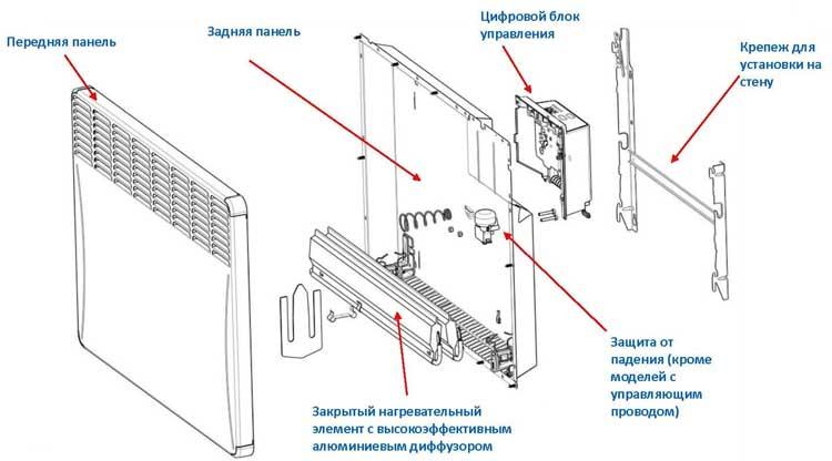 Как устроен электрический конвектор