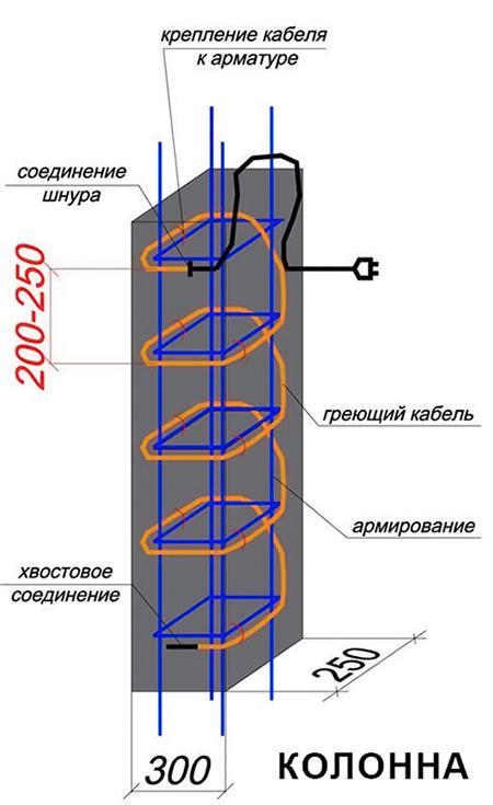 Использование КДБС при бетонировании колонн