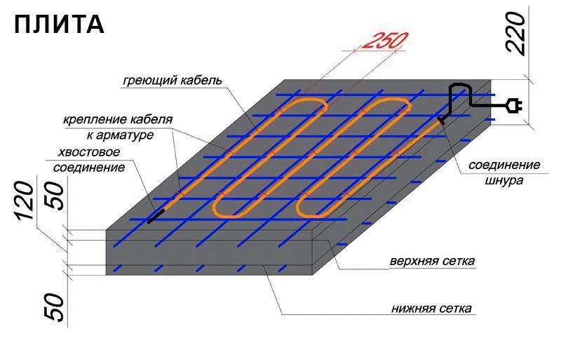 Использование кабеля КДБС при заливке бетонной плиты