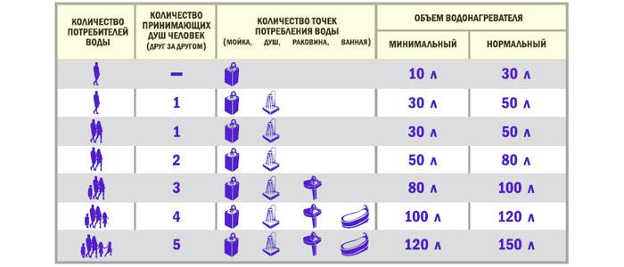 Расход горячей воды в зависимости от количества потребителей